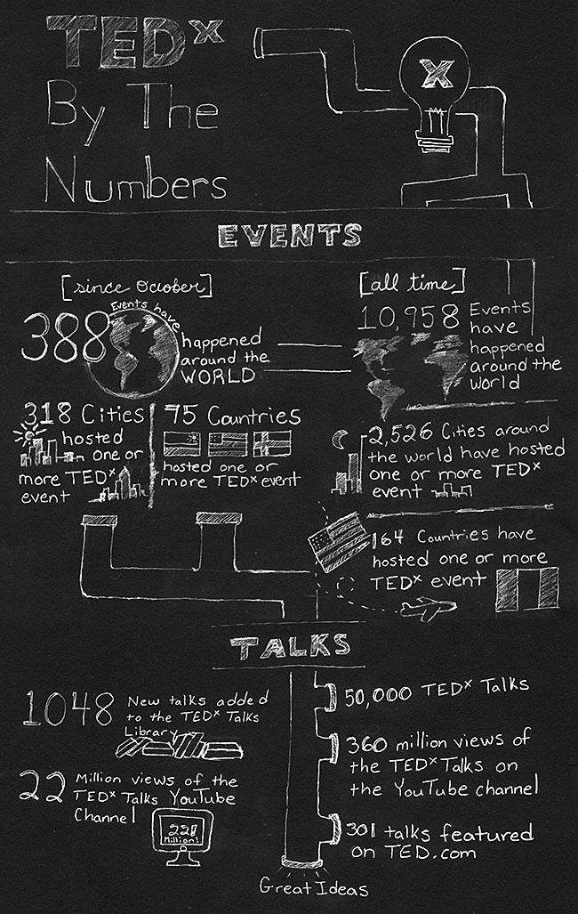 TEDx numbers illustration